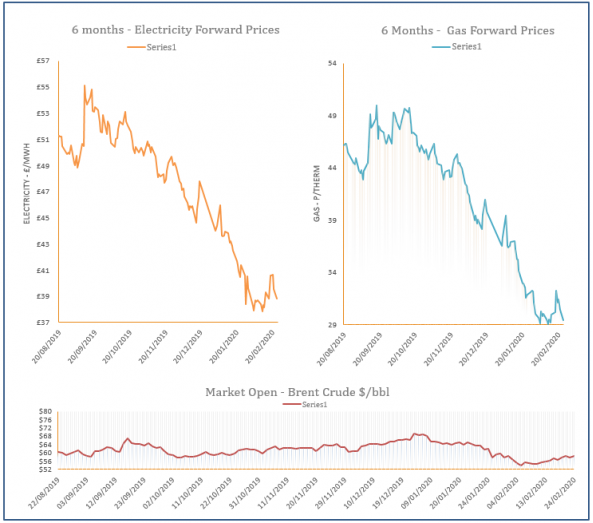 energy price graph - 24-02-2020
