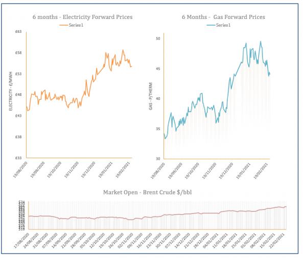 energy price graph - 24-02-2021
