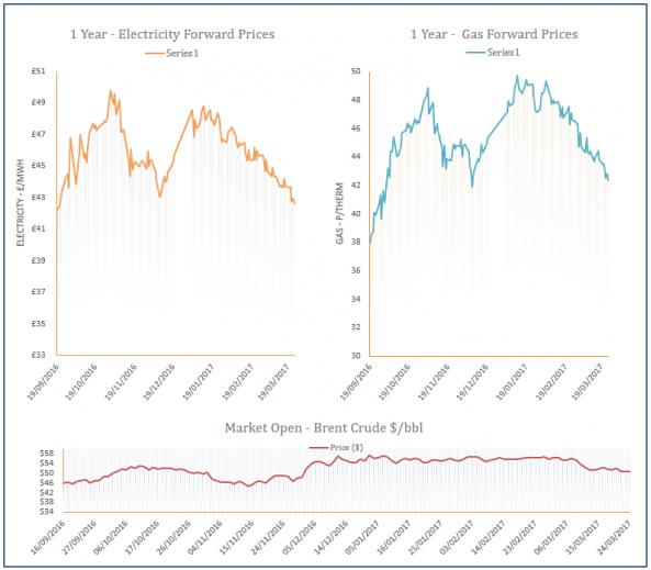 energy price graph - 24-03-2017