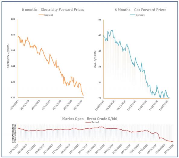 energy price graph - 24-03-2020