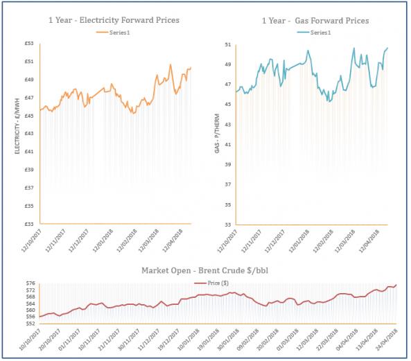 energy price graph - 24-04-2018