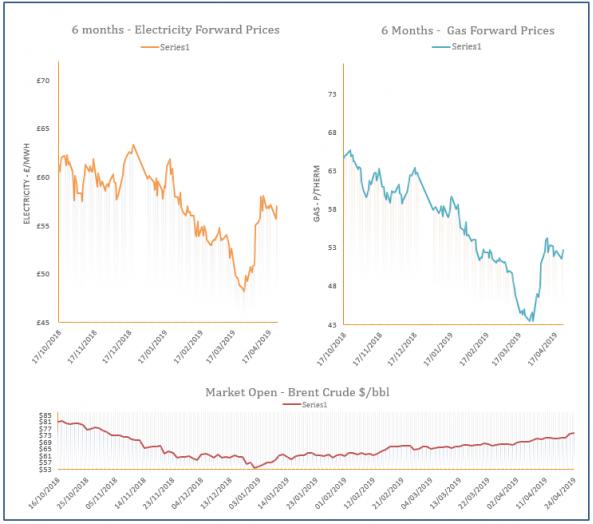 energy price graph - 24-04-2019