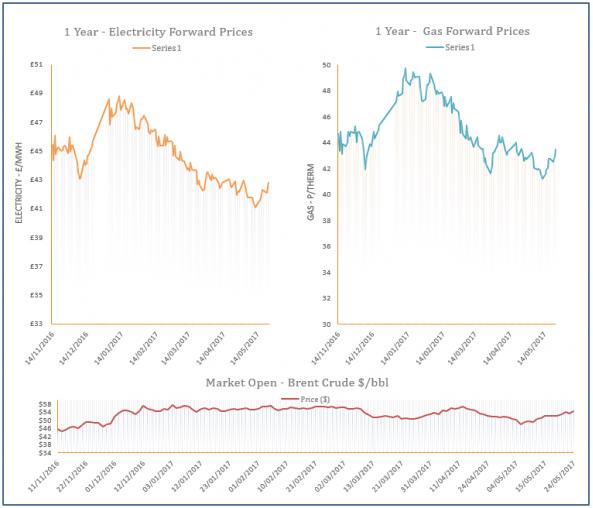 energy price graph - 24-05-2017