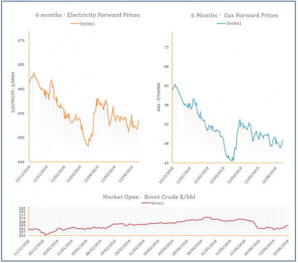 energy price graph - 24-06-2019
