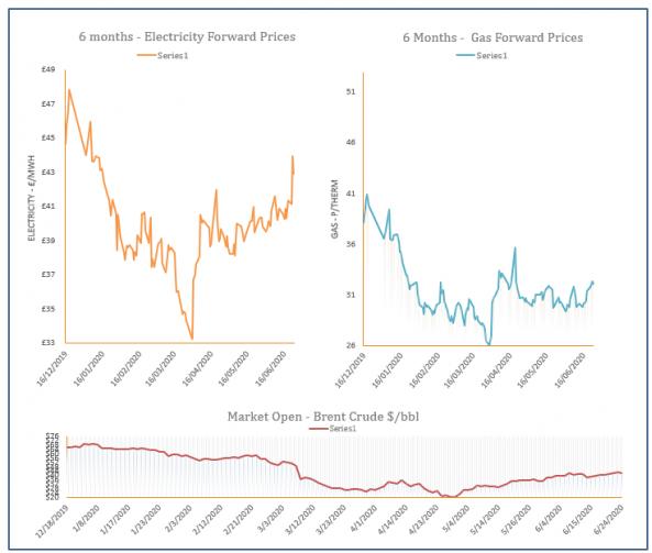 energy price graph - 24-06-2020