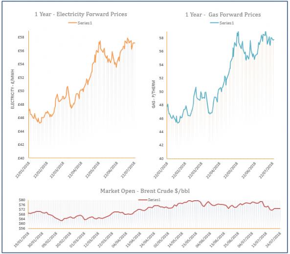 energy price graph - 24-07-2018