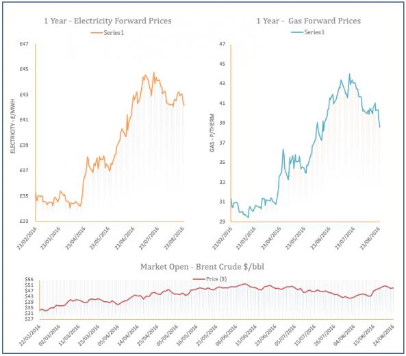 energy price graph - 24-08-2016
