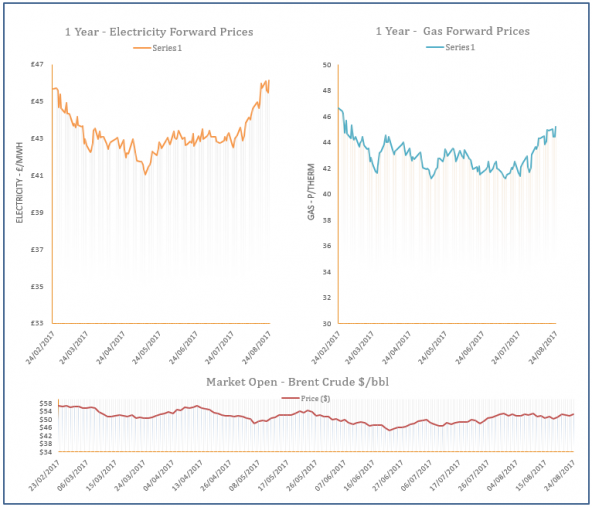 energy price graph - 24-08-2017