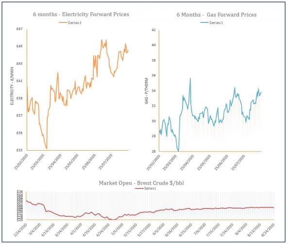 energy price graph - 24-08-2020