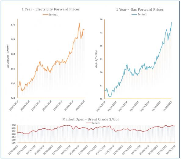 energy price graph - 24-09-2018