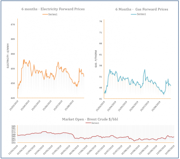 energy price graph - 24-09-2019