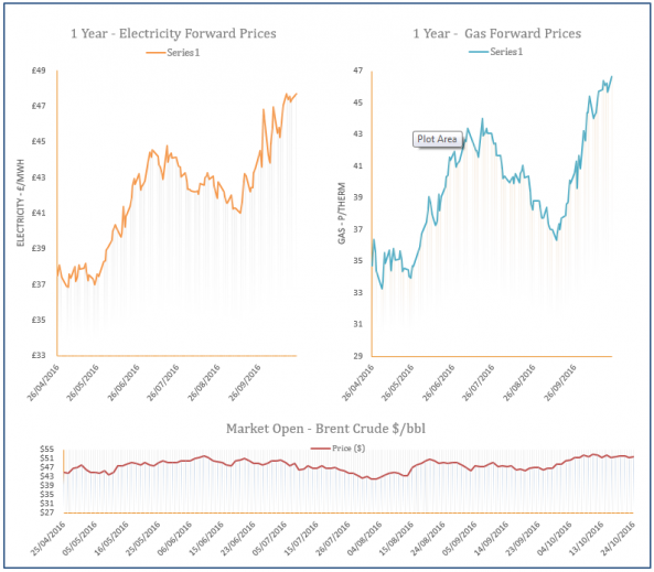 energy price graph - 24-10-2016