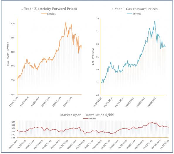 energy price graph - 24-10-2018