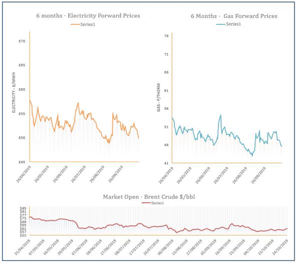 energy price graph - 24-10-2019