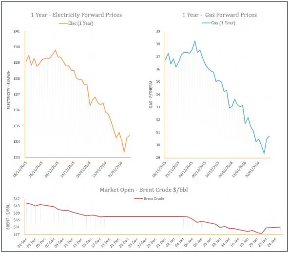 energy price graph - 25-01-2016