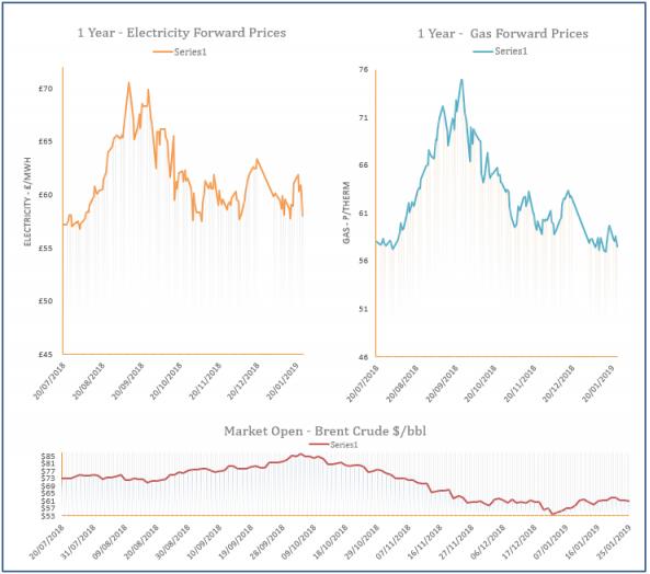 energy price graph - 25-01-2019