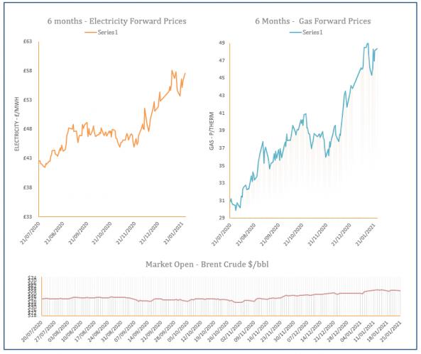 energy price graph - 25-01-2021