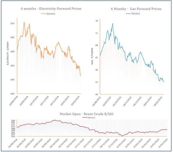 energy price graph - 25-02-2019