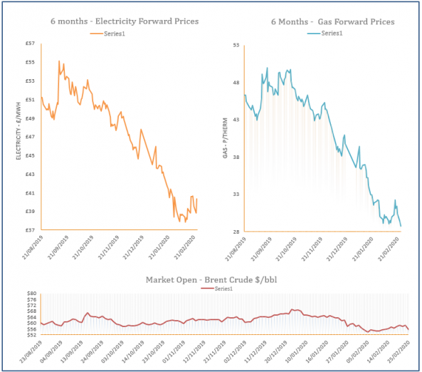 energy price graph - 25-02-2020