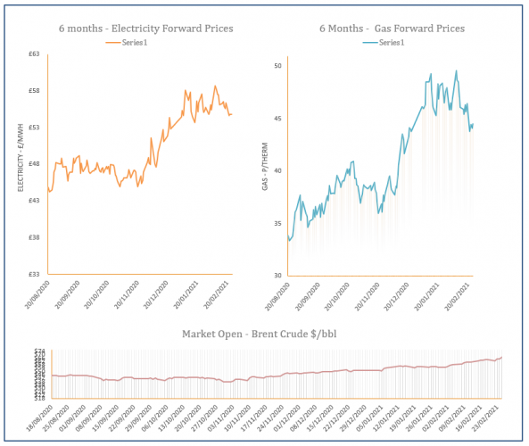 energy price graph - 25-02-2021