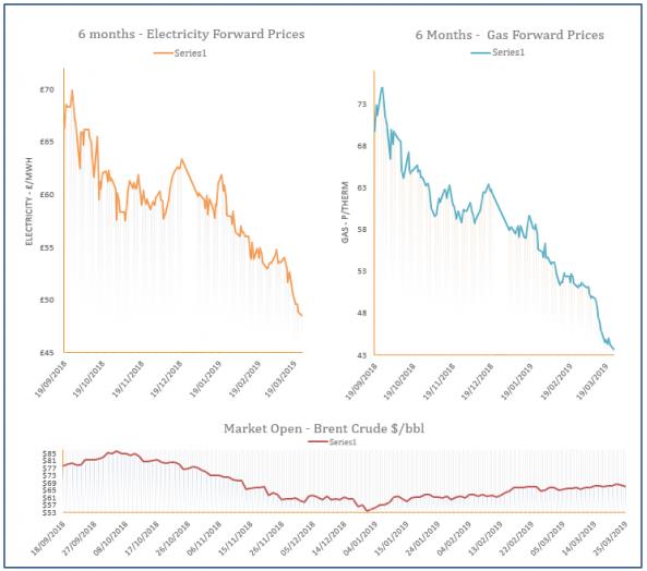 energy price graph - 25-03-2019