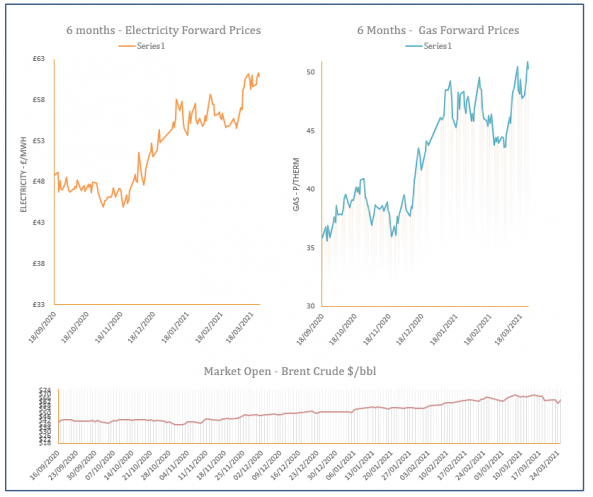 energy price graph - 25-03-2021