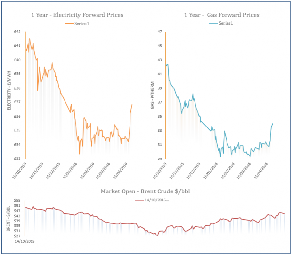 energy price graph - 25-04-2016