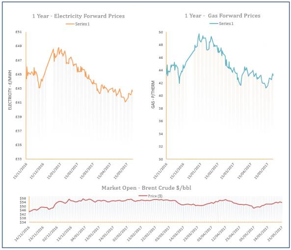 energy price graph - 25-05-2017