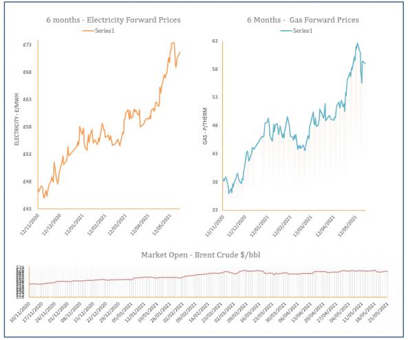 energy price graph - 25-05-2021