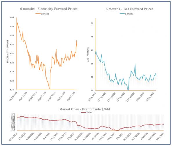 energy price graph - 25-06-2020