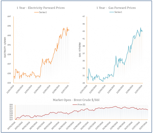 energy price graph - 25-07-2016