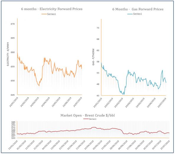 energy price graph - 25-07-2019