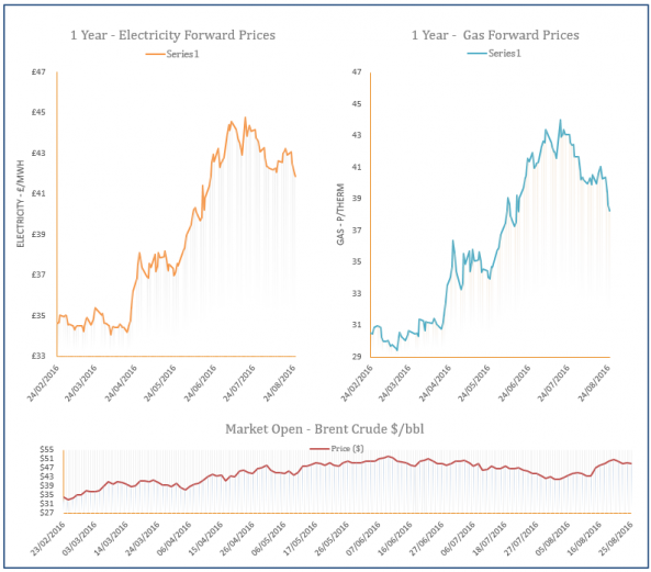 energy price graph - 25-08-2016