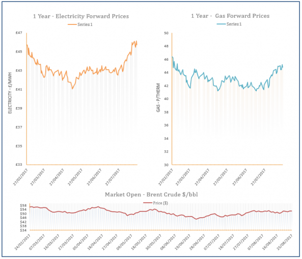 energy price graph - 25-08-2017
