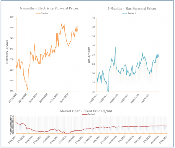 energy price graph - 25-08-2020
