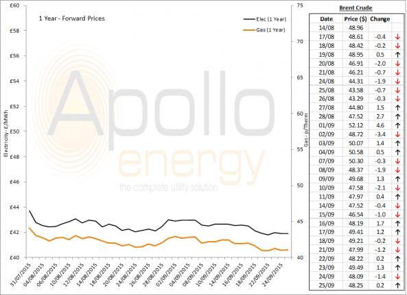 Energy Market Analysis - 25-09-2015