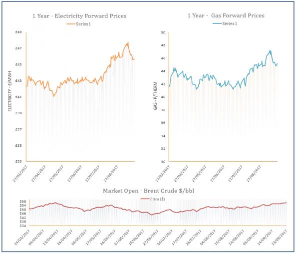 energy price graph - 25-09-2017