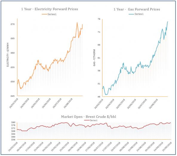 energy price graph - 25-09-2015