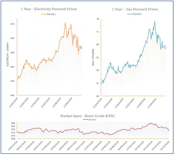 energy price graph - 25-10-2018