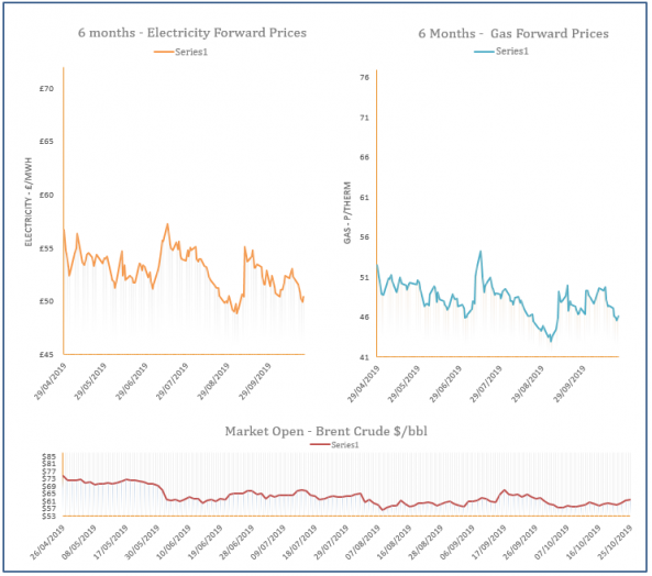 energy price graph - 25-10-2019