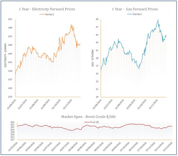 energy price graph - 25-11-2016