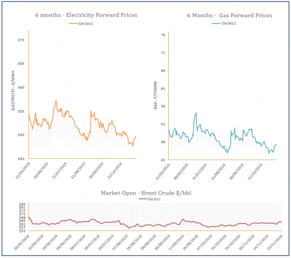 energy price graph - 25-11-2019