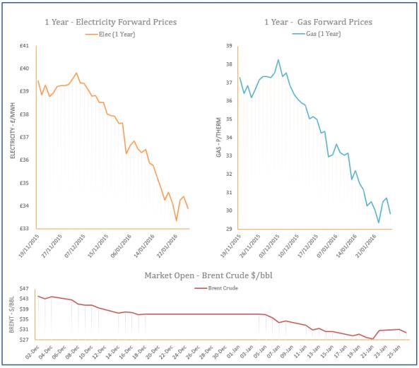 energy price graph - 26-01-2016