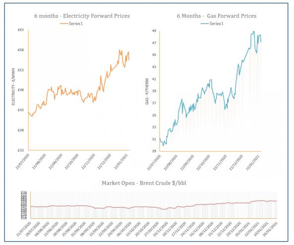 energy market analysis - 26-01-2021