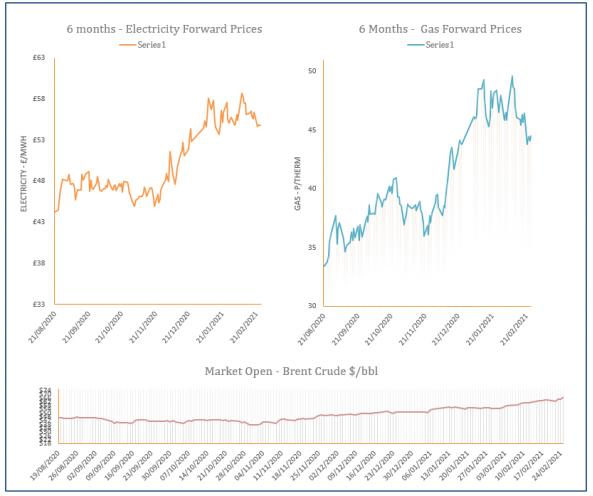 energy price graph - 26-02-2021