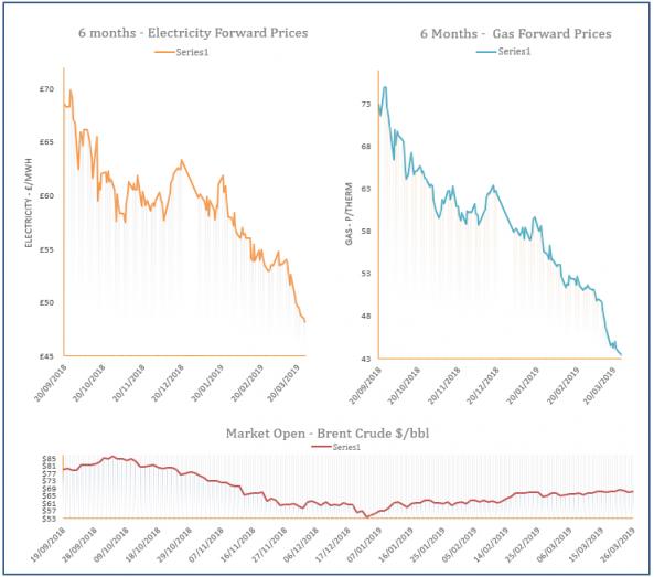 energy price graph - 26-03-2019