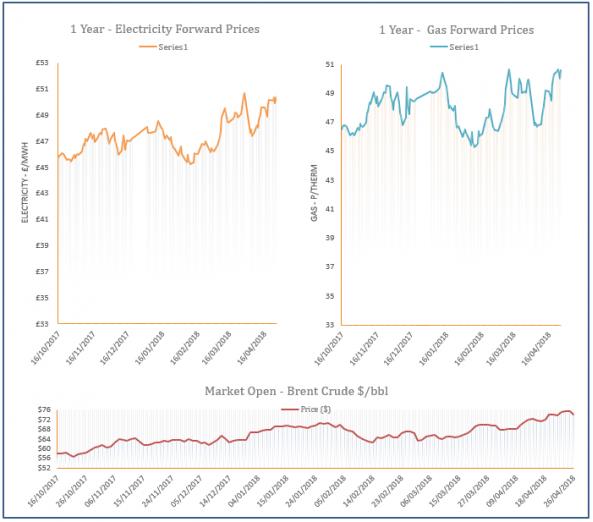 energy price graph - 26-04-2018