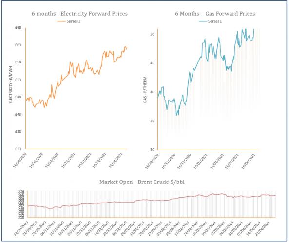energy price graph - 26-04-2021