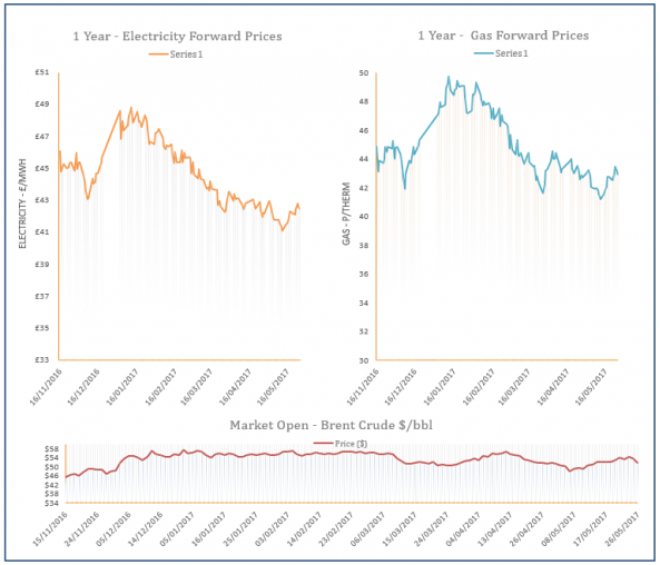 energy price graph - 26-05-2017