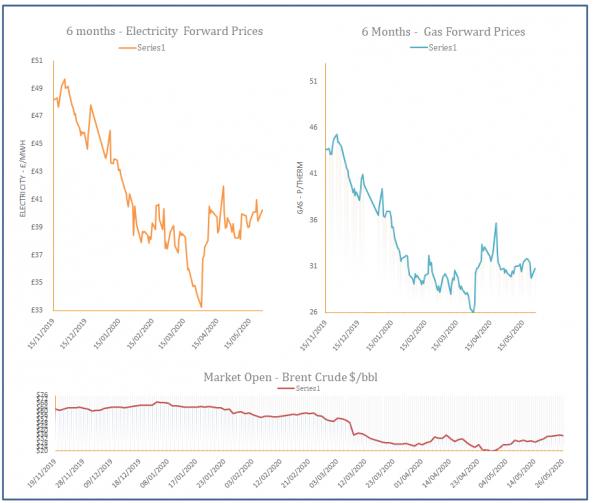Energy Market Analysis - 26-05-2020
